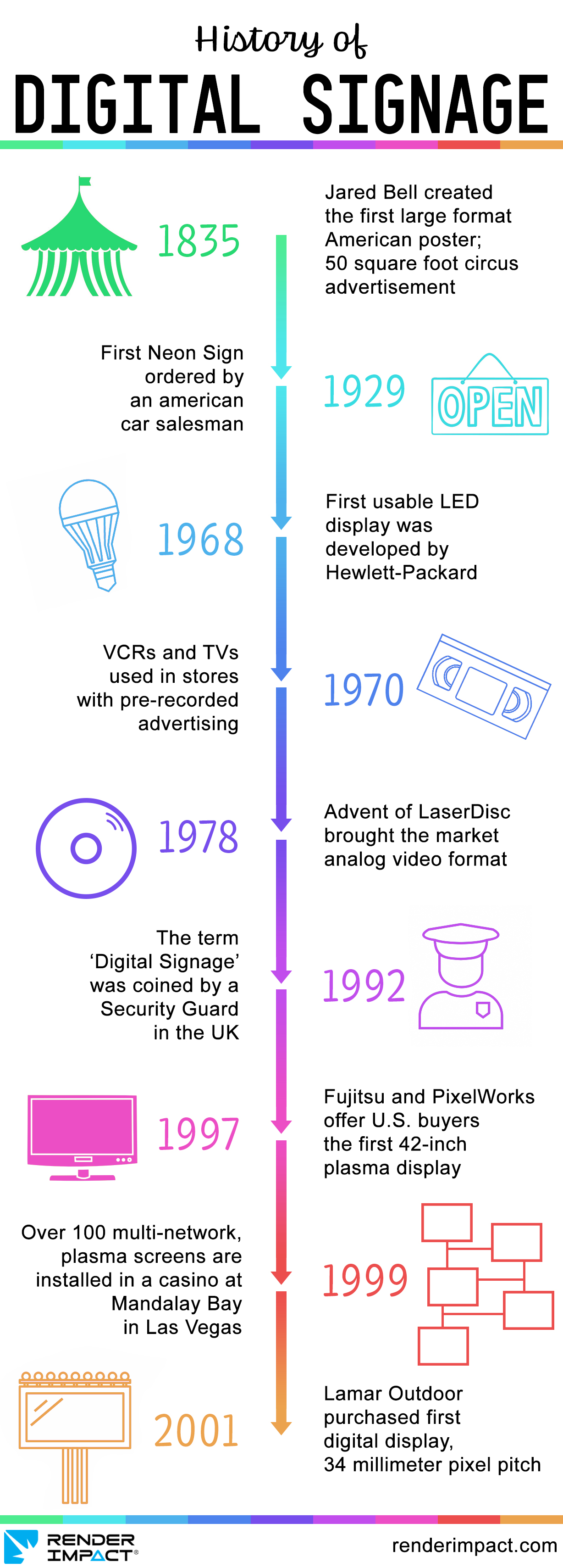 History of Digital Signage Infographic